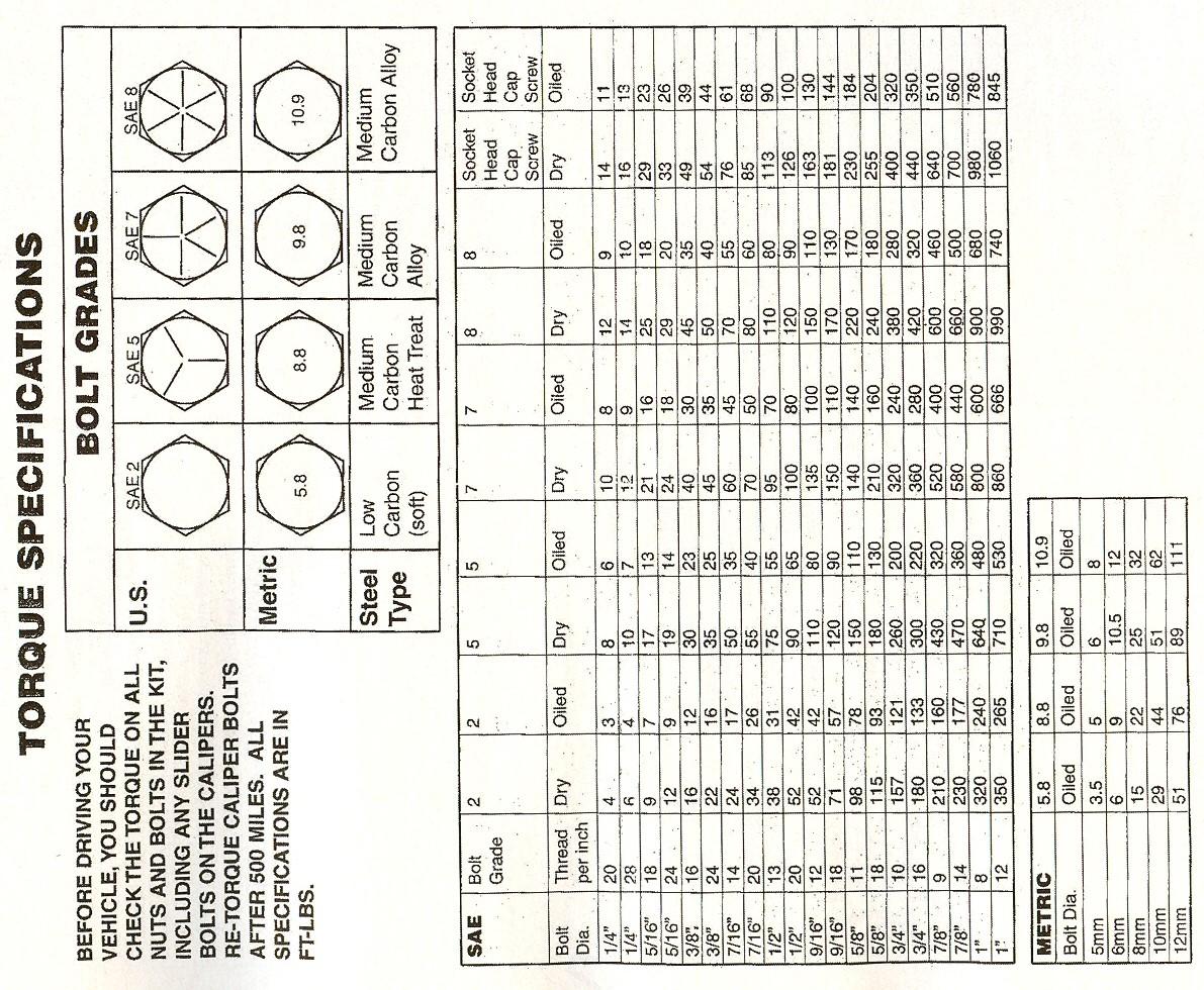 Torque Specs CanAm Commander Forum – Bolt Torque Chart